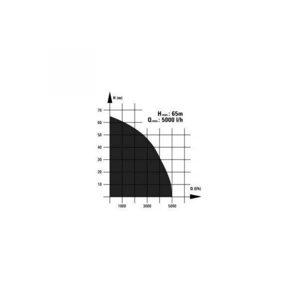EINHELL Potopna pumpa za duboke zdence GC-DW 1300 N_1